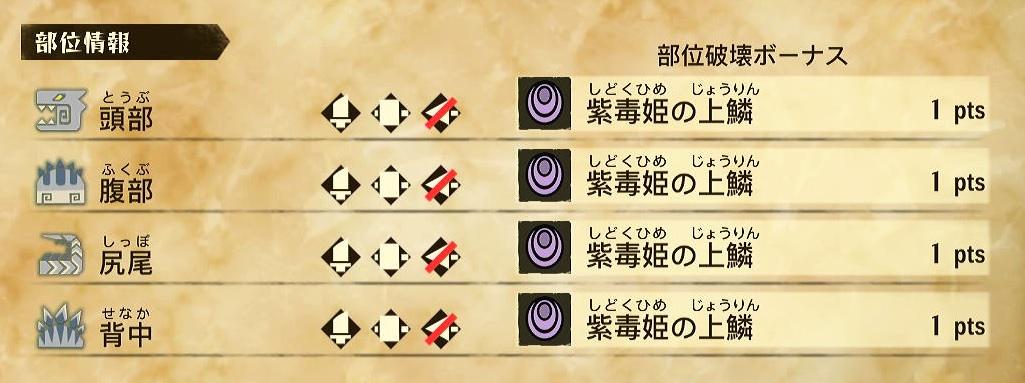 モンハンストーリズ2 紫毒姫リオレイアの肉質